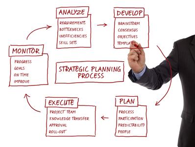 Consultoría Startup, descripción en un gráfico las estrategias empresariales